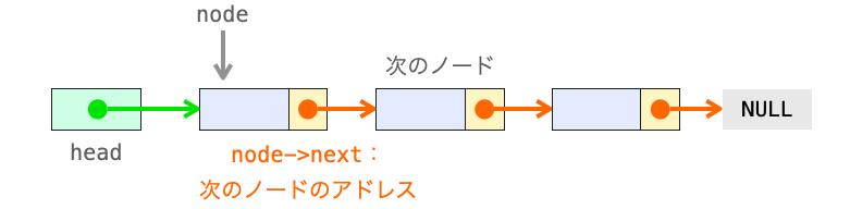 node->nextが、nodeの次のノードであることを示す図