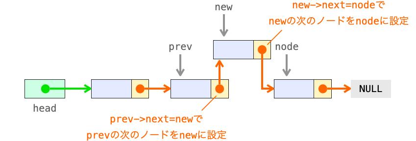 ノード追加時に変更したポインタを示す図