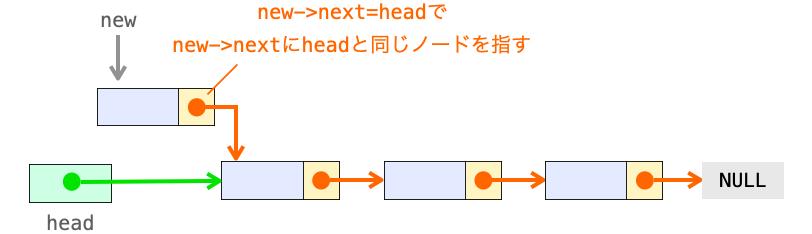 new->next=headの処理の意味の解説図