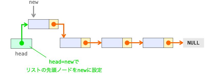 head=newの処理の意味の解説図