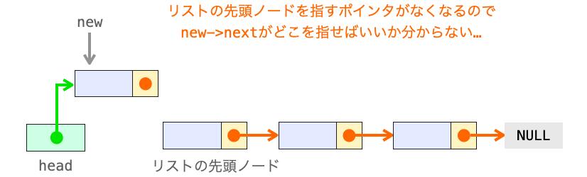 先にhead=newを実行したときの問題点を示す図