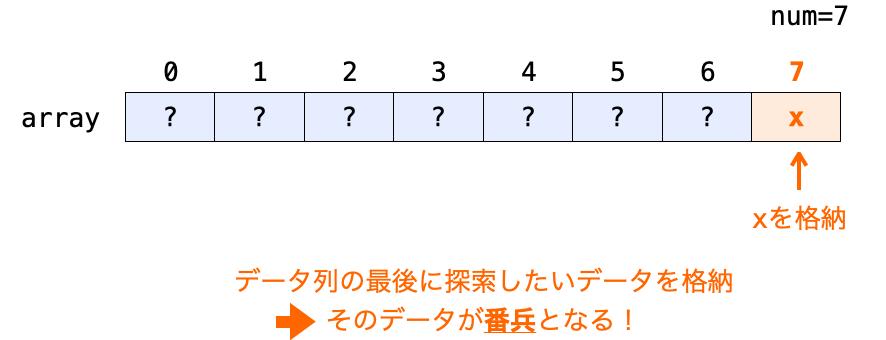 ダミーのデータ(番兵)をデータ列の最後の次の位置に格納する様子