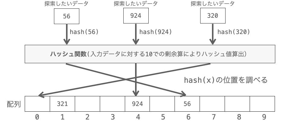 ハッシュ法における探索の説明図
