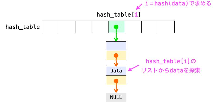 チェイン法でデータを探索する際の処理の流れを示す図