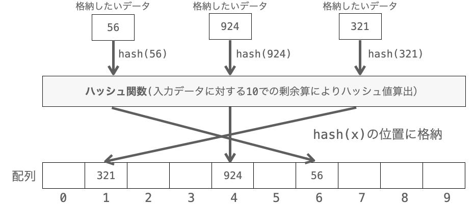 ハッシュ法におけるデータの格納の説明図