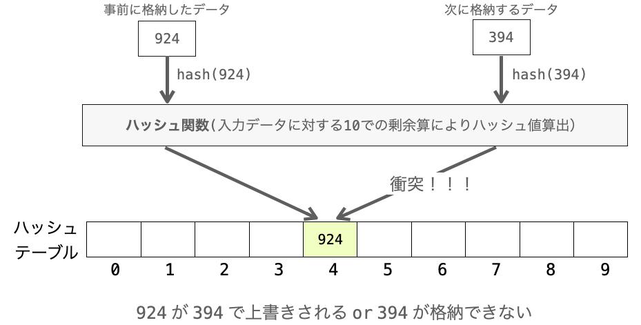 ハッシュ法における衝突の説明図