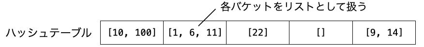 チェイン法では各バケットをリストとして扱うことを示す図