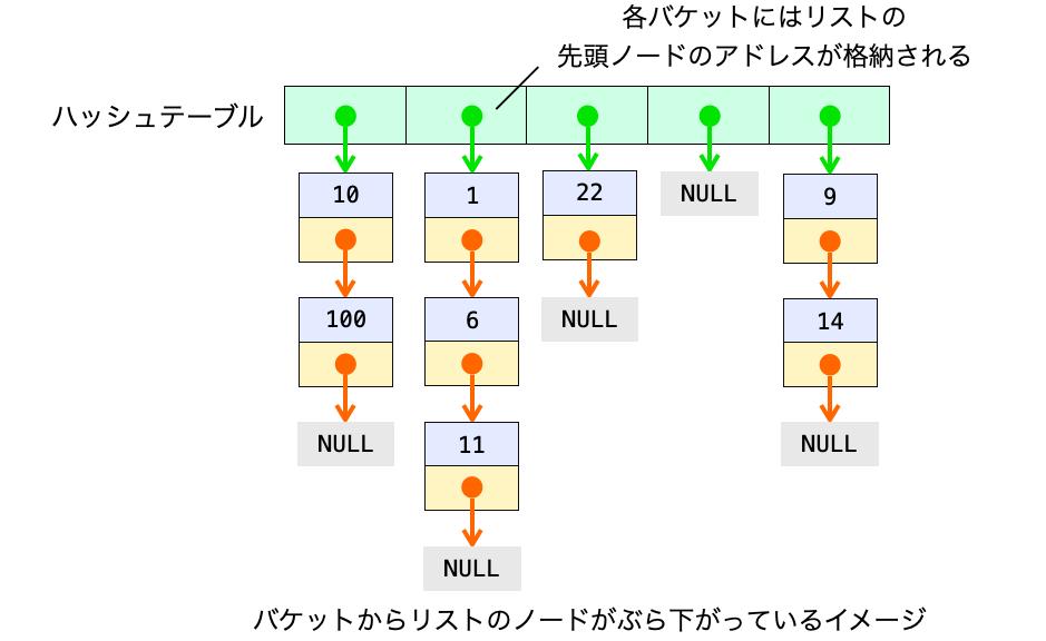 C言語ではバケットにリストの先頭ノードのアドレスが格納されることを示す図