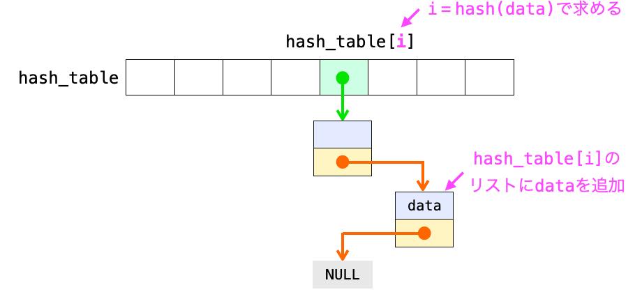 チェイン法でデータを格納する際の処理の流れを示す図