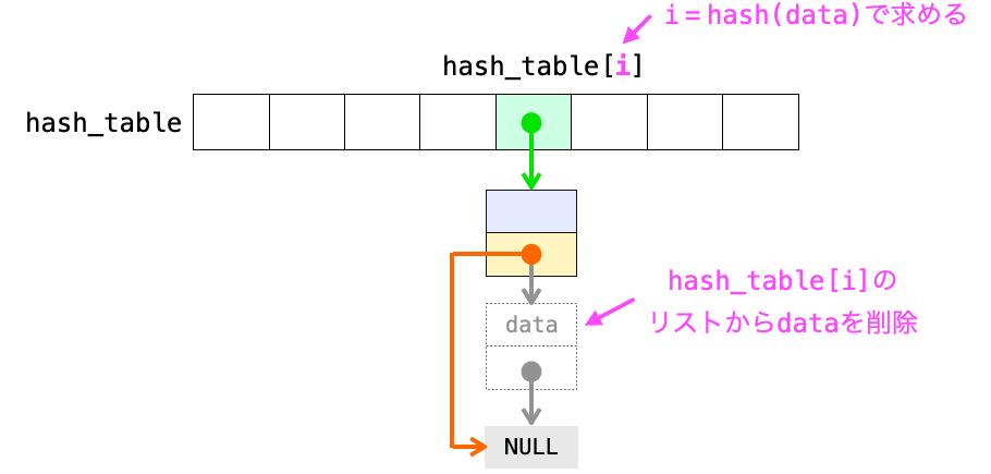 チェイン法でデータを削除する際の処理の流れを示す図