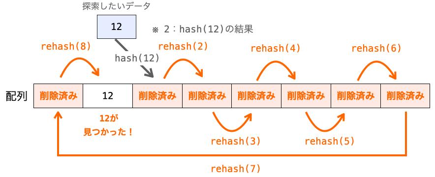 オープンアドレス法で最悪ハッシュテーブルのサイズ分のデータの探索を行う必要があることを示す図