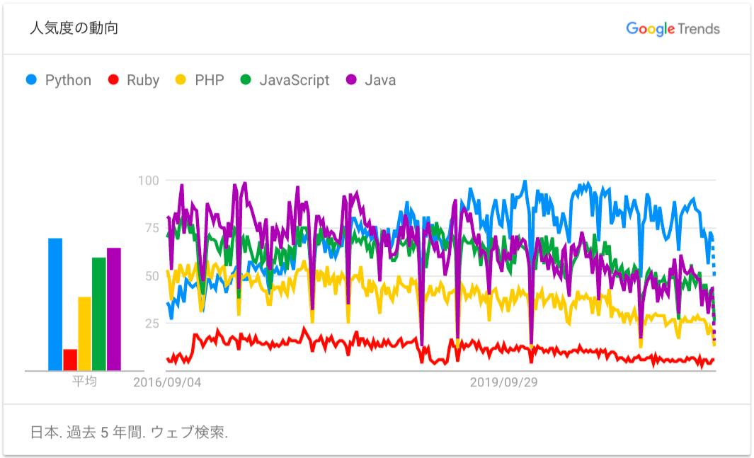 Pythonが人気があることを示すグラフ
