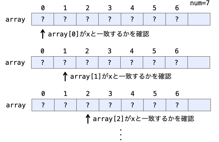 配列の先頭から1要素ずつxと一致するかどうかを確認する様子