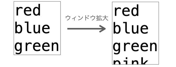 seetgrid=Falseの時のウィンドウのサイズ変更の様子を示す図