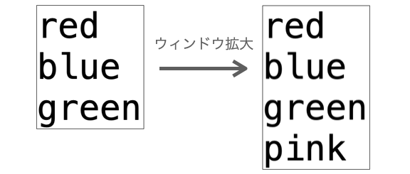 seetgrid=Trueの時のウィンドウのサイズ変更の様子を示す図