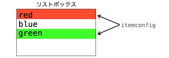 itemconfigメソッドにより項目ごとに色を設定できることを示した図