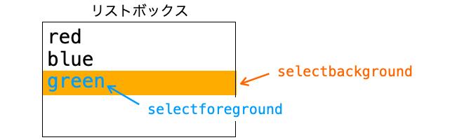 selectbackgroundとselectforegroundの効果を示す図