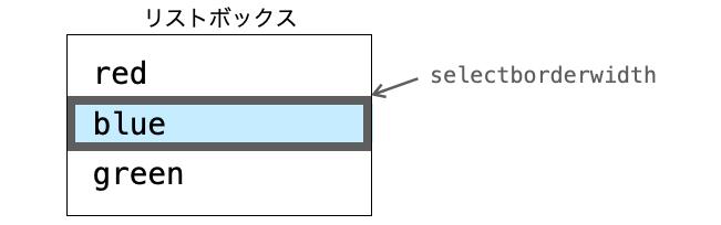 selectborderwidthオプションの効果を示す図