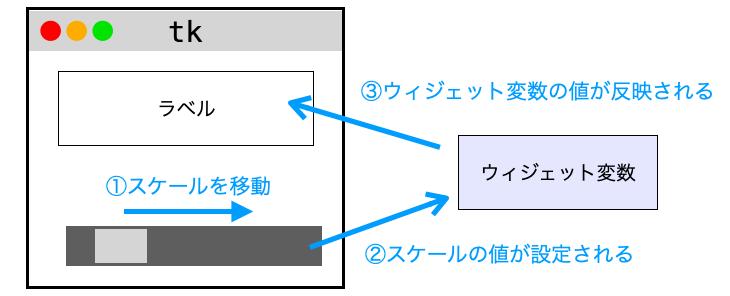 スケールトラベルがウィジェット変数を介して連動する様子を示す図