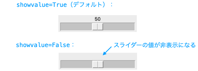 showvalueオプションの効果を示す図