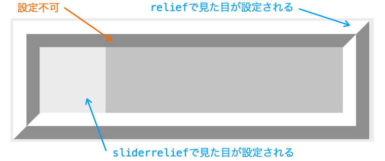 reliefとsliderreliefオプションの効果を示す図