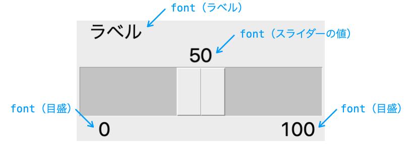 fontオプションの効果を示す図