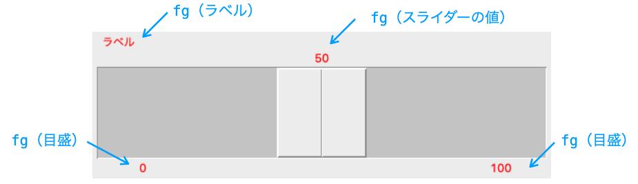 fgオプションの効果を示す図