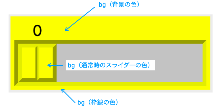 bgオプションの効果を示す図