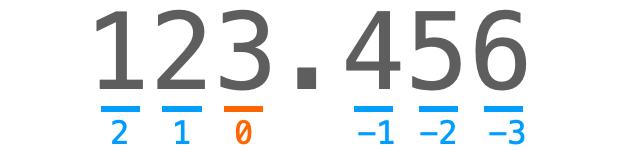 桁の表現の仕方の解説図