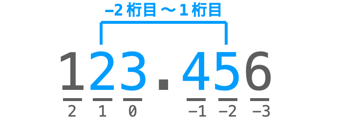 特定の桁の取得例