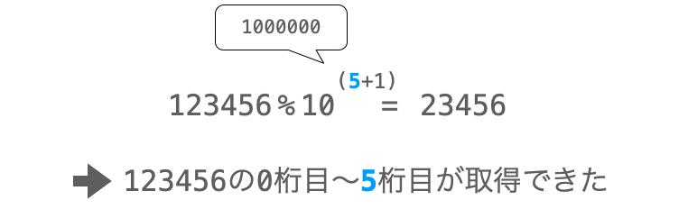 剰余算により値の0からn桁目のみを取得する様子