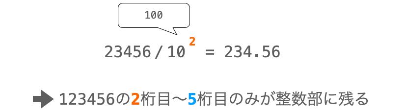 除算により値のmからn桁目のみが整数部に残る様子