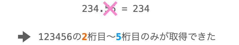 小数点以下を捨てることにより値のmからn桁目のみを取得する様子