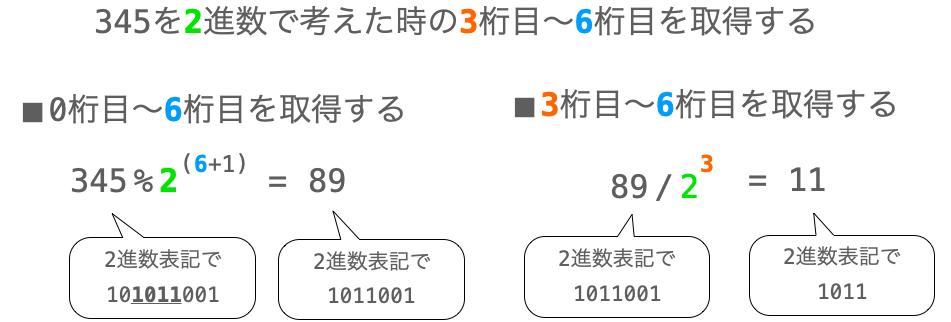 345を2進数で考えた時の特定の桁を取得する流れの説明図