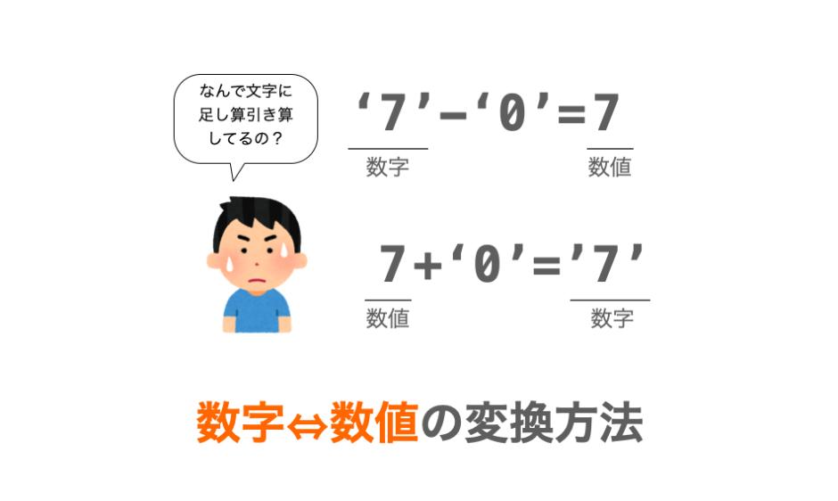数字と数値の変換方法の解説ページアイキャッチ