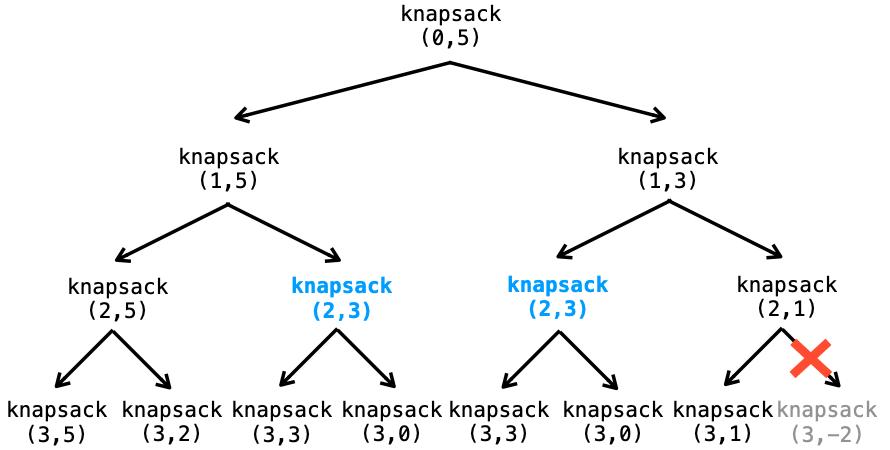 knapsack関数が呼び出される流れを図示したもの