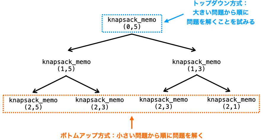 トップダウン方式とボトムアップ方式の違いは関数を実行する順番だけであることを示す図