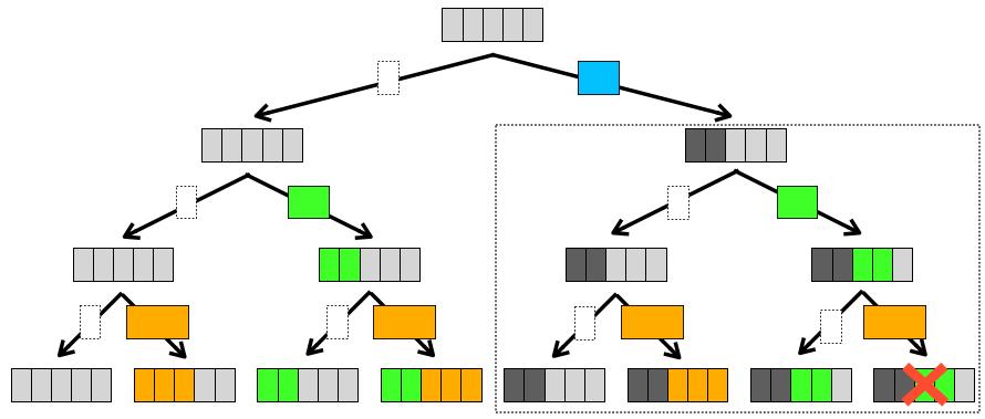 ナップサック問題を小さく分割した問題に注目する様子2