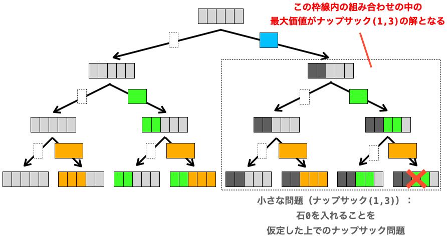 ナップサック(1,3)の解の意味合いを示す図