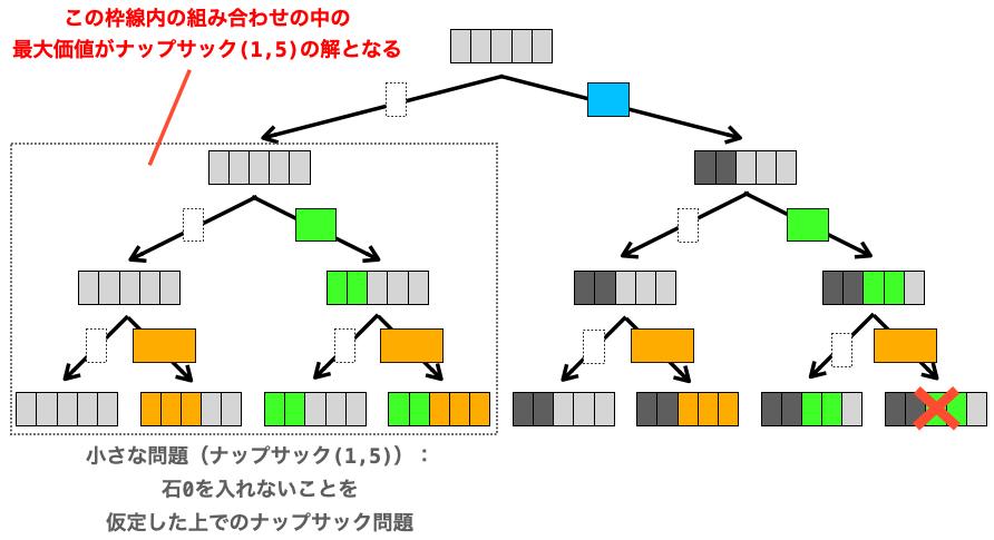 ナップサック(1,5)の解の意味合いを示す図