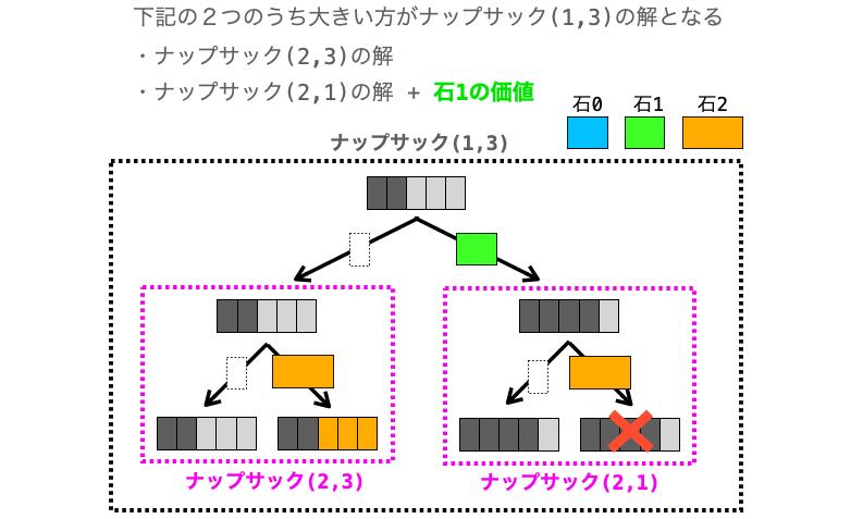 ナップサック問題(1,3)をさらに小さな問題に分割する様子